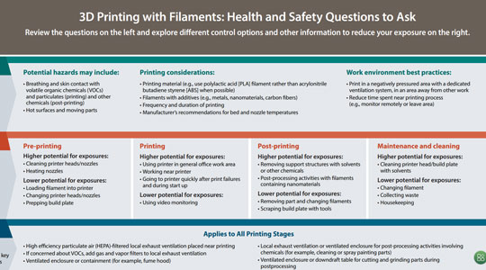 3D Printing with Filaments: Health and Safety Questions to Ask